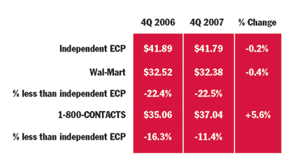Wal-Mart, 1-800 CONTACTS Deal: Is Opportunity Knocking?