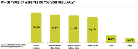 Internet Usage Study