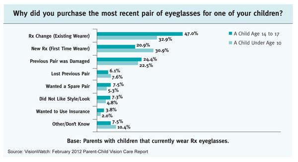 Cost Of Glasses When On Benefits