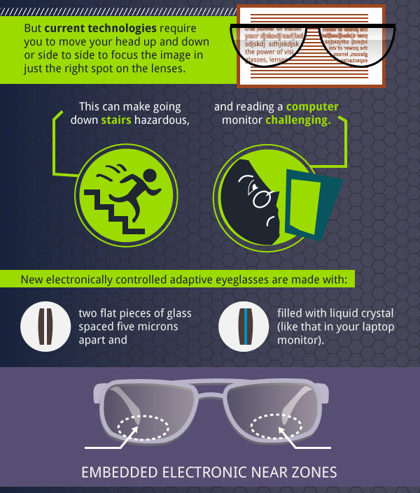 14e2744f1fe9 This infographic from online retailer Mezzmer.com looks at the future of  eyeglasses and the different technologies that could be used to help us see  better.