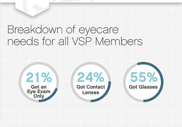 VM - VSP 2013 Eye Health Index Names Boise City, Idaho ...