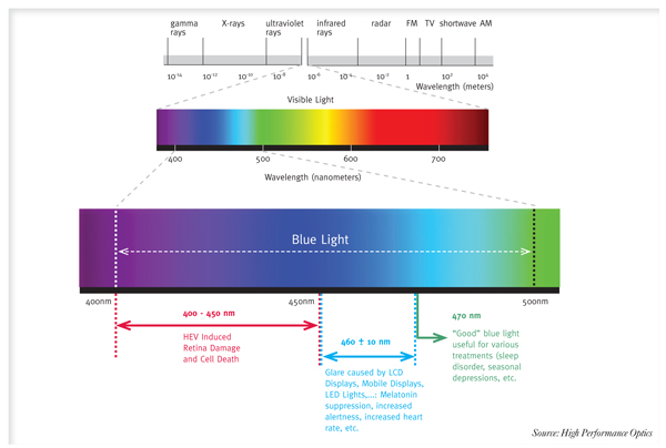 how to use blue light filter