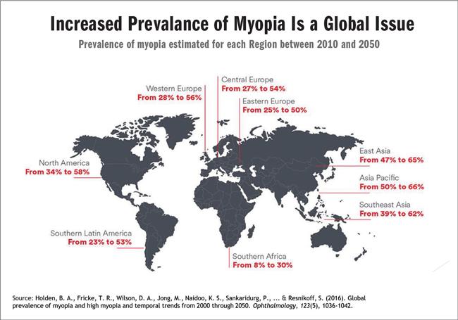 myopia mondat)